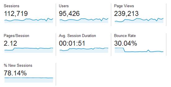 Kadar bounce rate jadi sebab tukar template blog