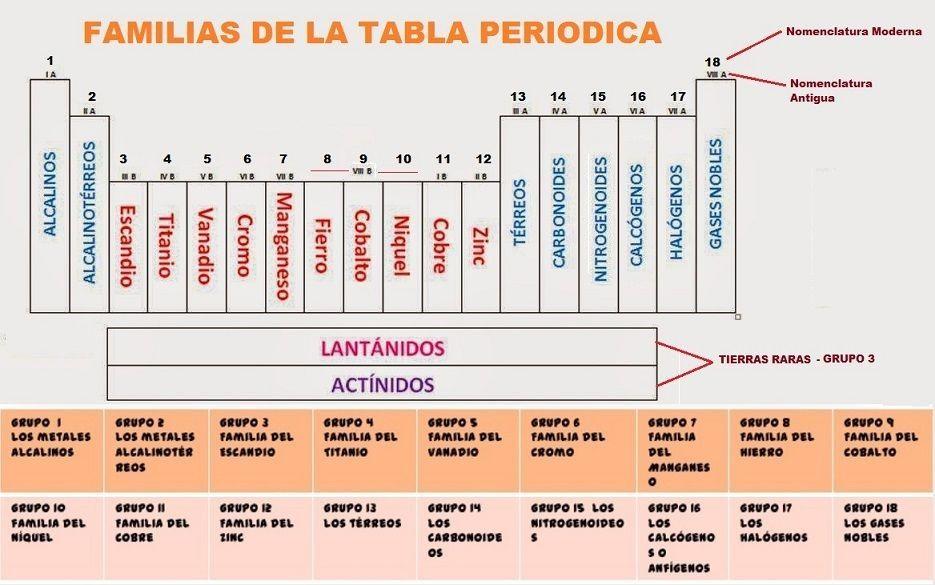 Tabla periodica bloques images periodic table and sample with tabla peridica de los elementos la explicacin moderna del ordenamiento en la tabla peridica es que urtaz Image collections