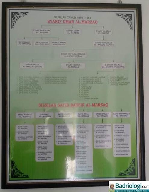 nasab habib bergelar al marzaq di indonesia