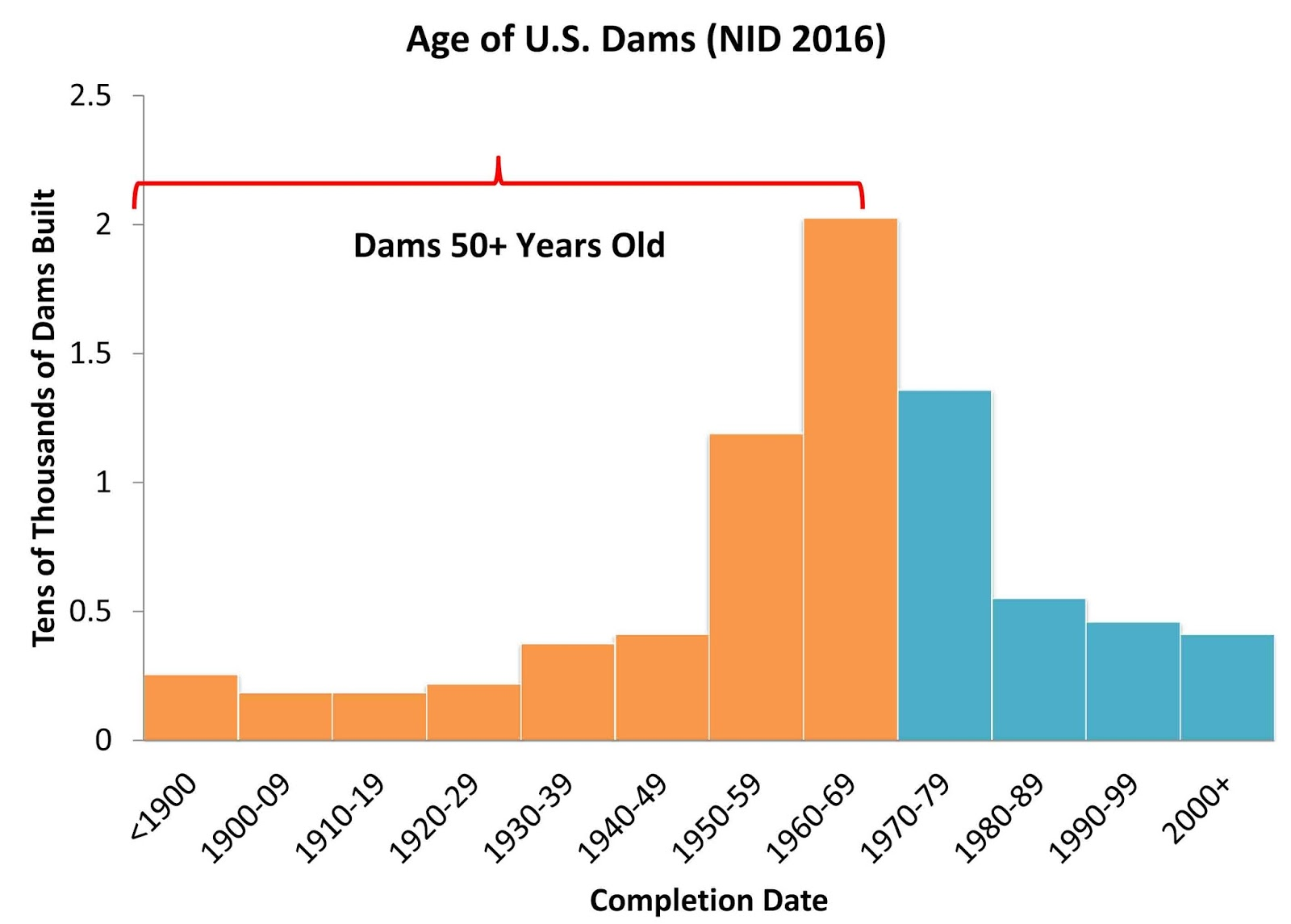of the 76 361 dams in the nid of all hazard potentials giving completion dates 63 percent 48 516 were built before 1970 so are now at least 47 years