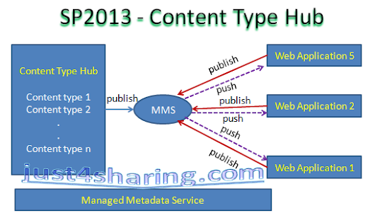 Understanding Content Type Hub (CTH) in SharePoint 2013/2010