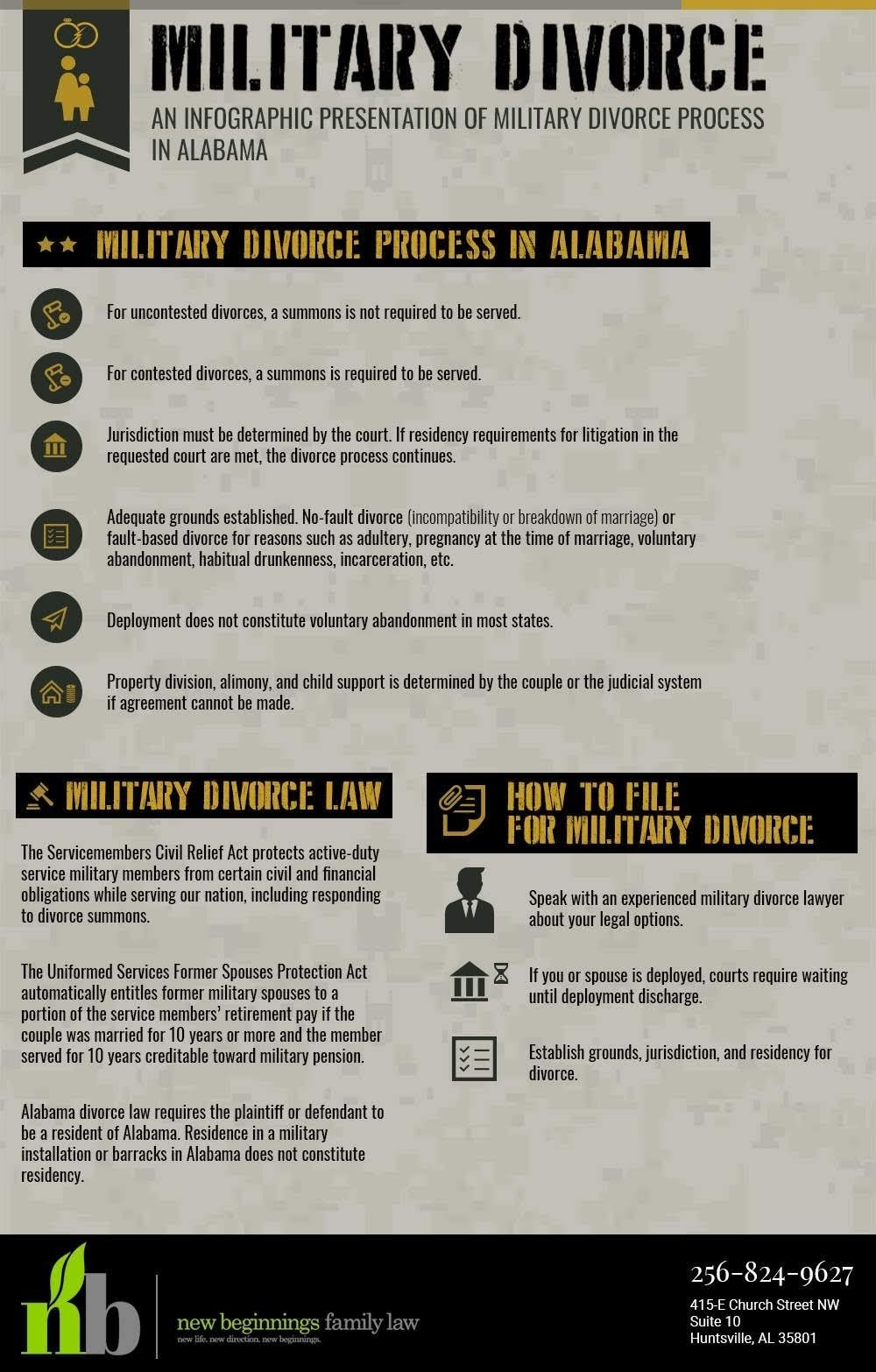 Military Divorce Process in Alabama #infographic
