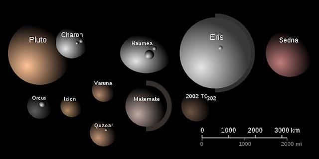 comparação de tamanhos dos planetas anões