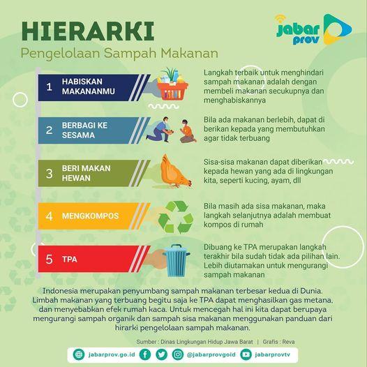 hierarki pengelolaan sampah makanan