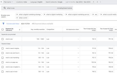 Google Adword Keyword Planner Tools