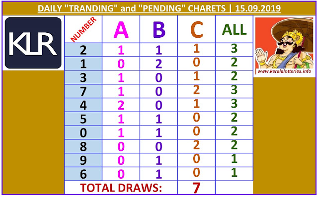 Kerala Lottery Results Winning Numbers Daily Charts for 07 Draws on 15.09.2019