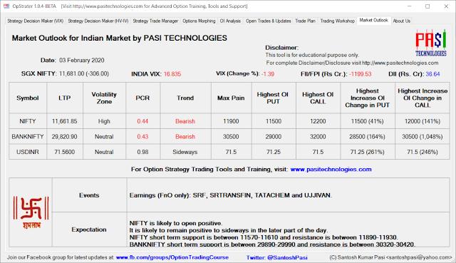 Indian Market Outlook: Feb 03, 2020