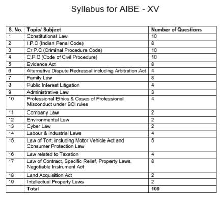 Syllabus | AIBE | All India Bar Examination- XV