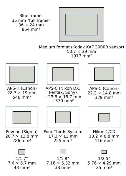 ¿Cuál-es-la-cámara-que-necesito-para-empezar-a-estudiar-fotografía?