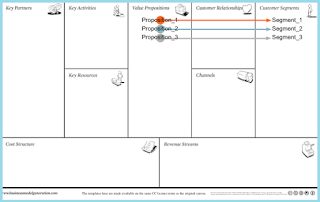 business model canvas online