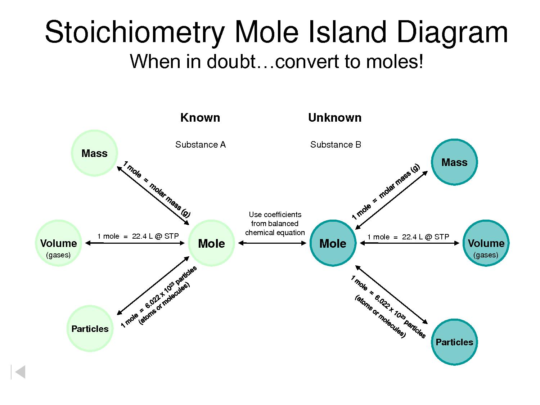 Chemistry Blogs Stoichiometry