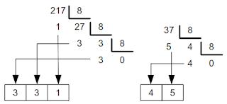 Exemplo de conversão decimal para octal