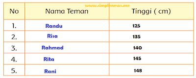 tabel tinggi badan dari yang terpendek hingga yang tertinggi www.simplenews.me