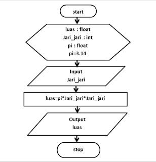 Algoritma Flowchart Cara Menghitung Luas Lingkaran Segitiga