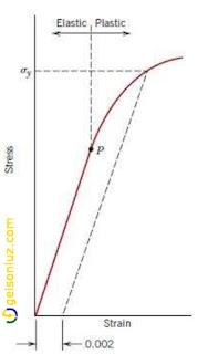 Grafico mostrando o limite de escoamento outros materias