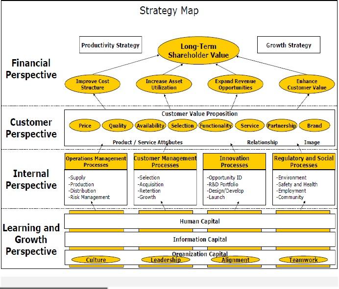 Digi telecommunication SWOT Analysis