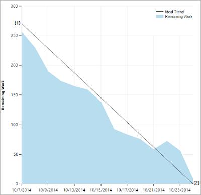 Sprint Burndown in Azure DevOps based on Task Hours (Remaining Work)