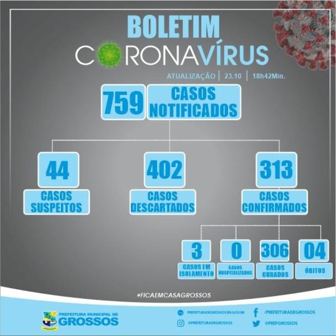 Grossos tem três pacientes com covid-19; número de suspeitos cai para 44