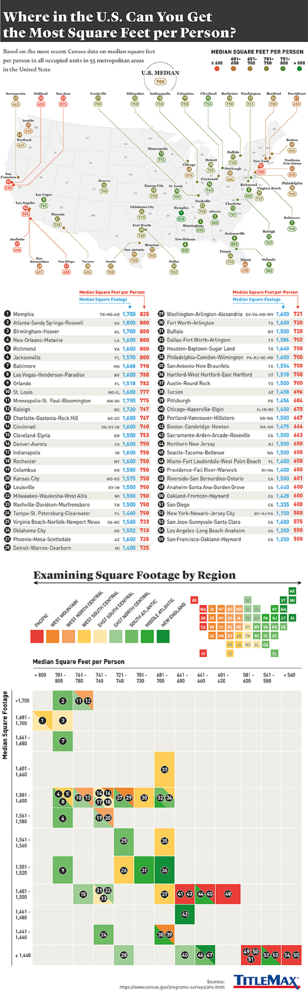 where-in-the-us-can-you-get-the-most-square-feet-per-person-infographic