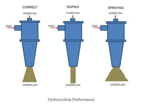 bentuk aliran underflow spigot hidrosiklon