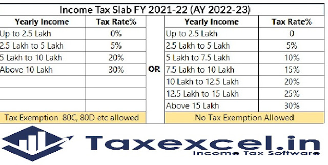 Income Tax Slab for the F.Y.2021-22