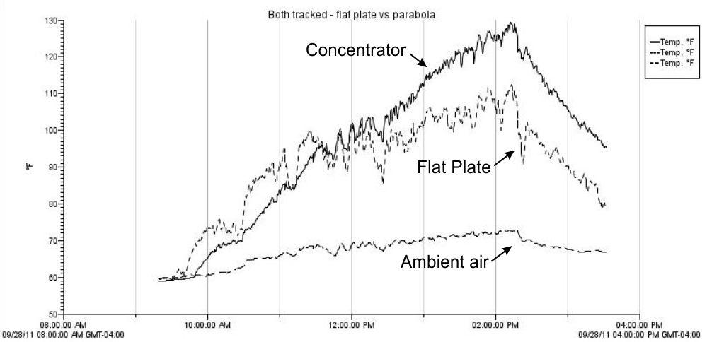 georgesworkshop 2 comparing concentrator to flat plate solar collector. Black Bedroom Furniture Sets. Home Design Ideas