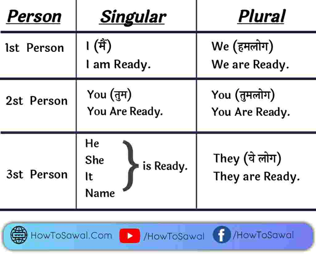Use of Is, am, are Before noun Charts in hindi, use of is am are Before noun in sentence Hindi, how to use is am are in translation Charts
