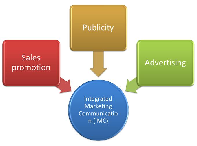 Apa itu Komunikasi Pemasaran Terpadu?