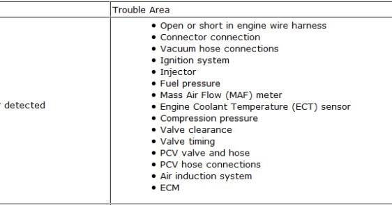 DTC P0300, P0301, P0302, P0303, P0304, P0305, P0306 - Car X File