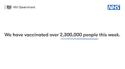 The UK have vaccinated 2.3m people this week