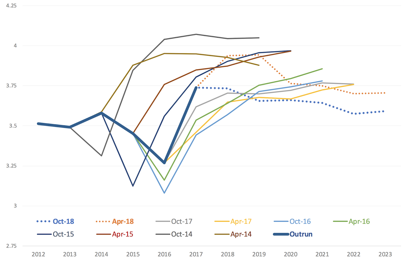 while the first chart simply plots imf forecasting errors the second chart paints the picture fully consistent with mody s analysis the imf forecasts have  [ 1600 x 1051 Pixel ]