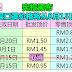 宪报颁布:最新三层口罩价格将从8月15日起生效,批发顶价为每片95仙,而零售顶价则为每片1令吉