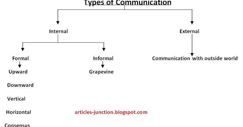 Articles Junction: Different Types or Channels of