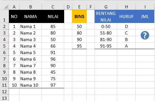 Cara Menghitung Distribusi Frekuensi Pada Excel