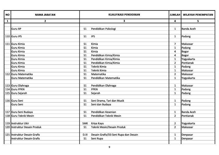 Pendaftaran Cpns Surabaya Tahun 2013 2014 Program Latihan Cat Cpns 2016 Soal Jawab Dan Pembahasan Cpns 2013 Kemenperin 340 Formasi Lowongan Kerja Cpns Dan Bumn