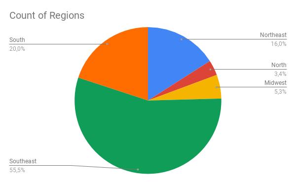 Grafico por região: 55,5% Sudeste, 20% Sul, 16% nordeste, 3,4% norte e 5,3% Centro-Oeste