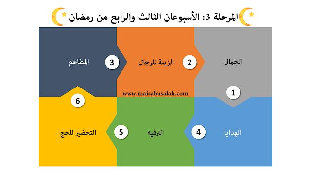المرحلة 3: الأسبوعان الثالث والرابع من رمضان #انفوجرافيك