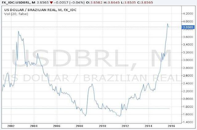 Nợ công Brazil và Việt Nam