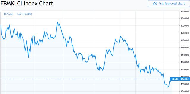 Malaysian Stock Index