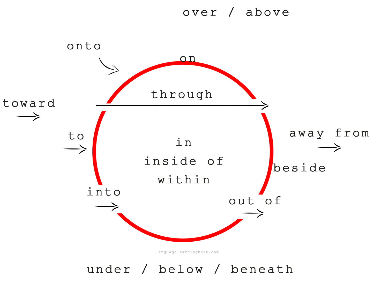 Click On Prepositions Of Place Amp Direction