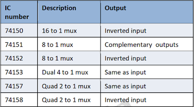 Kelas Informatika - IC Multiplexer Logika TTL