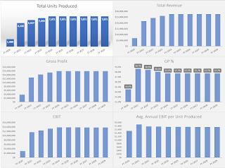 unit production and revenue bar charts