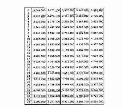 Gaji PNS 2021 Golongan IV