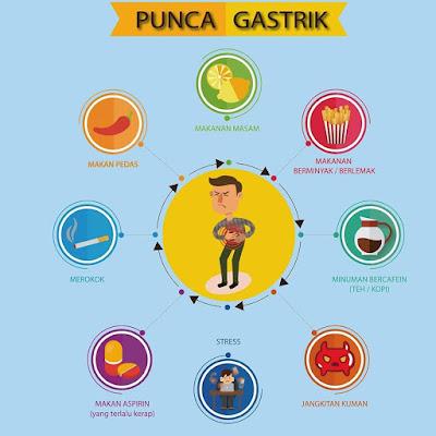 Punca-Punca Gastrik