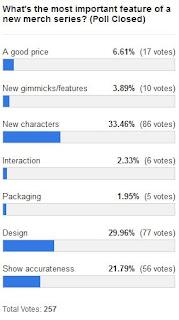 MLP Merch Poll #160 Results
