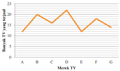 Banyak TV yang terjual www.simplenews.me