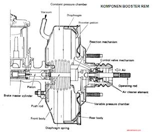 Komponen Booster Rem