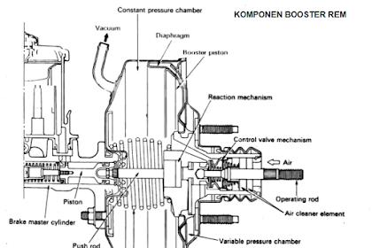 Mengenal Booster Rem (Fungsi, Komponen, dan Cara Kerja)