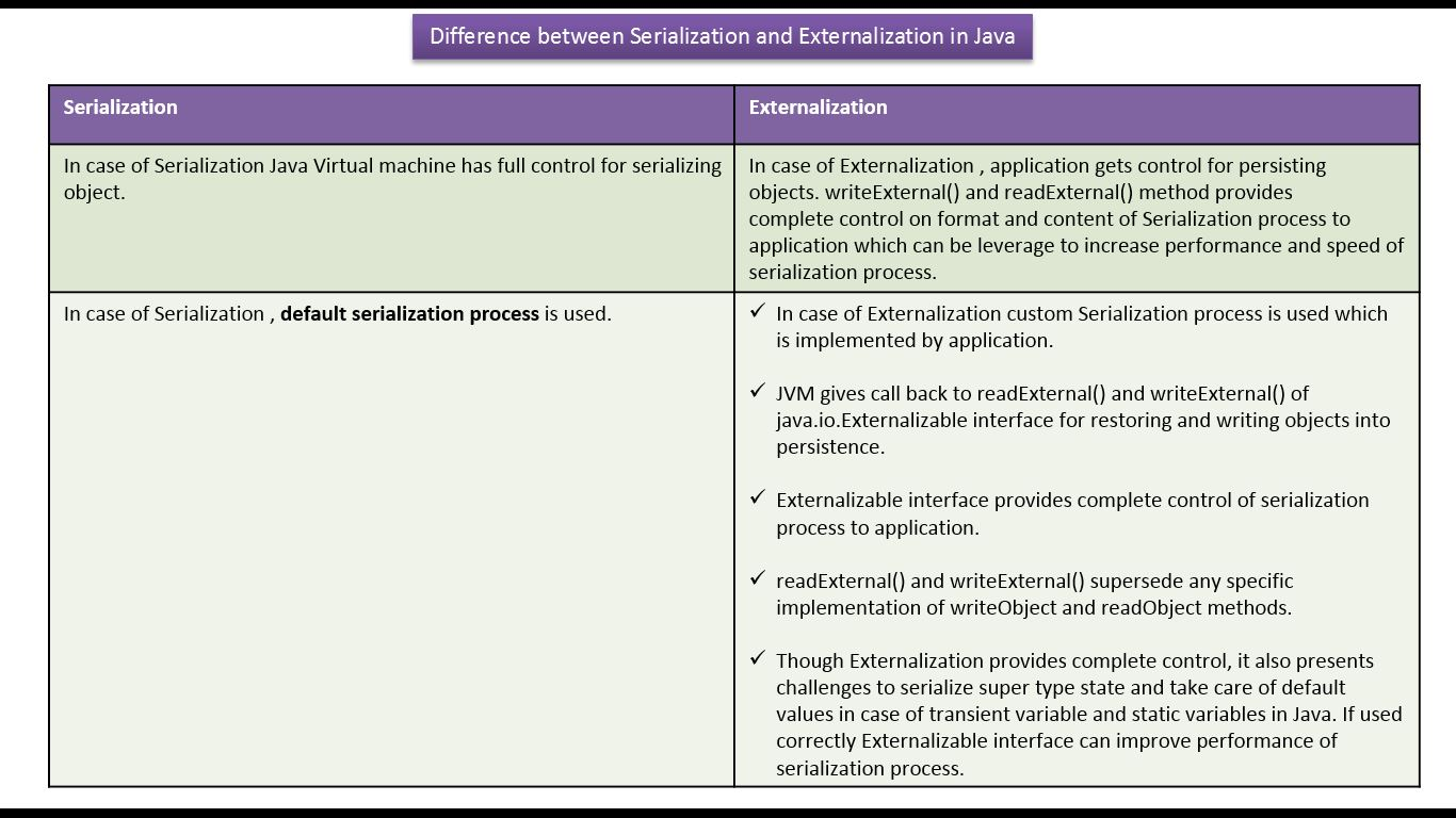 Java ee java tutorial java io java serializable vs java tutorial java io java serializable vs externalizable serialization vs externalization v1 baditri Image collections