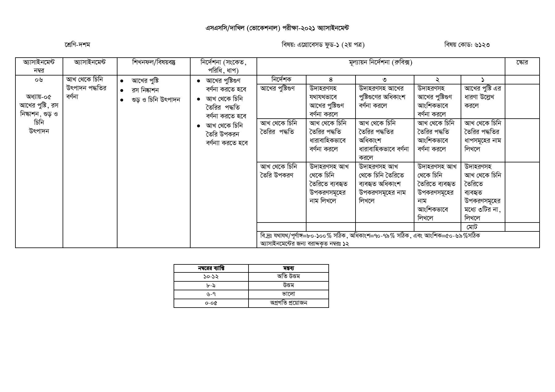 ২০২১ সালের এসএসসি/দাখিল (ভোকেশনাল) এগ্রোবেসড ফুড এসাইনমেন্ট সমাধান 2021 16